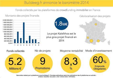 im bã ro 201 tude quelques chiffres sur le crowdfunding immobilier