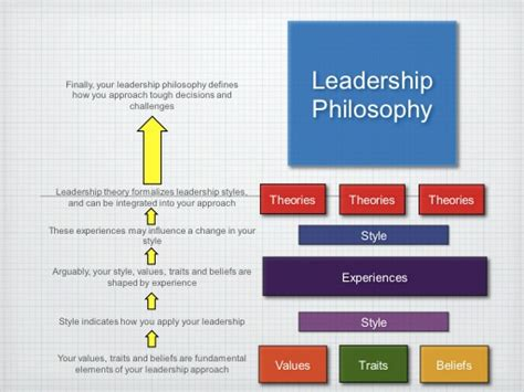 Leadership Philosophy Essay by Leadership Philosophy 101 Who Are You Demarco Banter Updated Mastermind Century