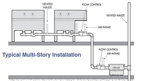 grease trap installation diagram grease trap installation diagram 28 images industries