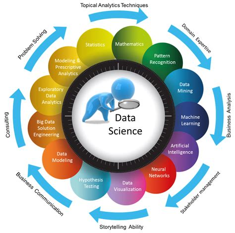 Is An Mba Important For A Data Scientist by Data Science The Ins Outs Orzota