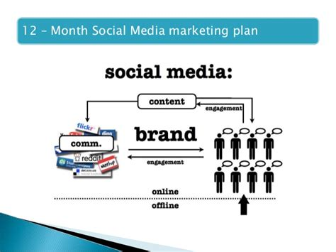 marketing strategy ppt free digital marketing ppt