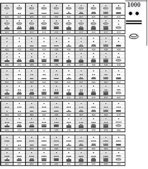 numeros mayas del 500 al 600 compro vendo en argentina numeros mayas del 600 al 1000 ourclipart