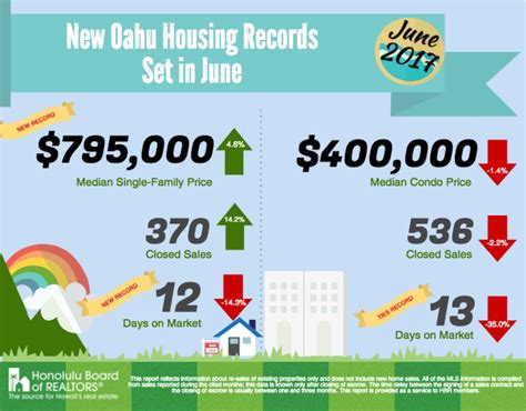 Housing Records June 2017 New Oahu Housing Records Sunset Homes Llc