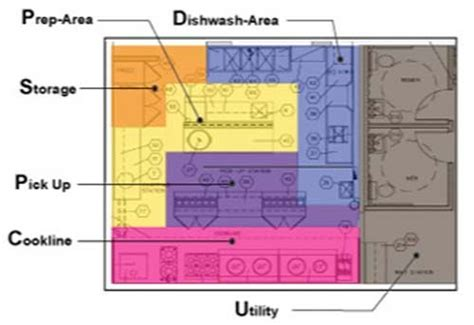 commercial kitchen design layout pdf kitchen layout planner restaurant planning design