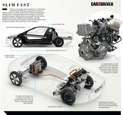 Vw 1l Auto by 2014 Volkswagen Xl1 Drive Review Car And Driver