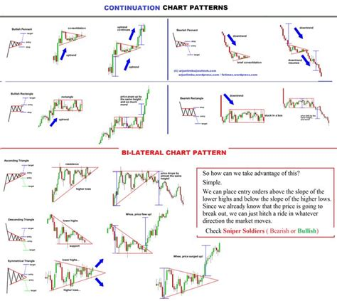 chart pattern trader review pin by affiliate product review on forex pinterest