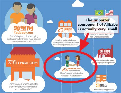 alibaba adalah situs part 1 alibaba unofficial guide finding suppliers www