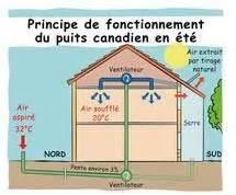 Construire Une Maison Autonome 378 by Les 10 Meilleures Images Du Tableau Puit Canadien Sur