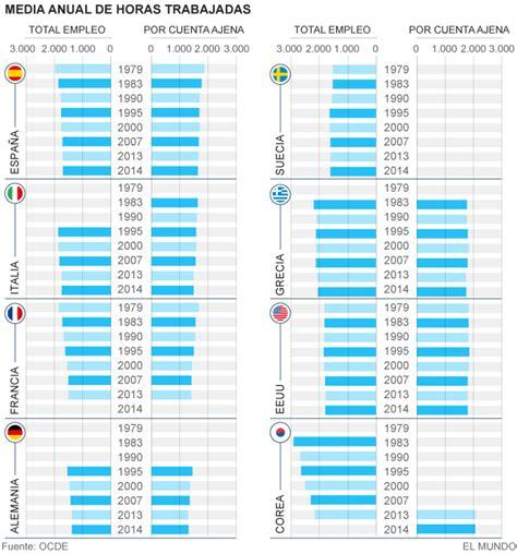 horario banco de espa a 201 stas son las empresas espa 241 olas que te echan de la