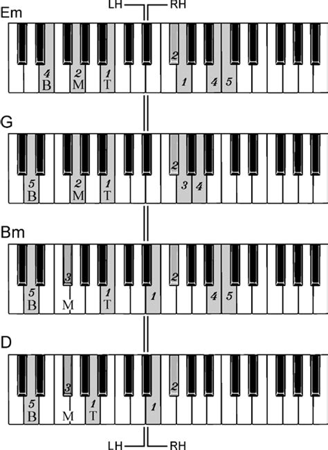 keyboard tutorial canon canon in d piano sheet music letters 1000 images about