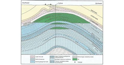 section 10b5 geo expro kirkuk a silent giant oilfield