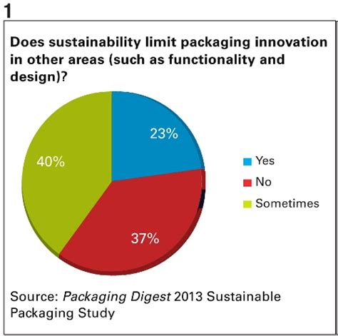 packaging design for the environment reducing costs and quantities reduce gains as cost concerns rise packaging digest
