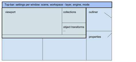 templates per blender blender 2 8 design document blender developers blog