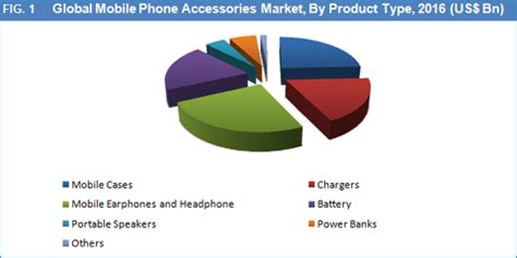 i mobile market mobile phone accessories market size and forecast