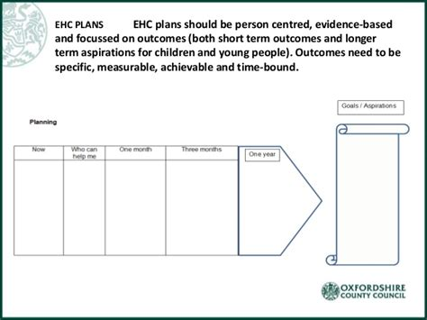 person centred planning tools templates and presentations autism advocate