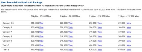 united mileage hotel deals