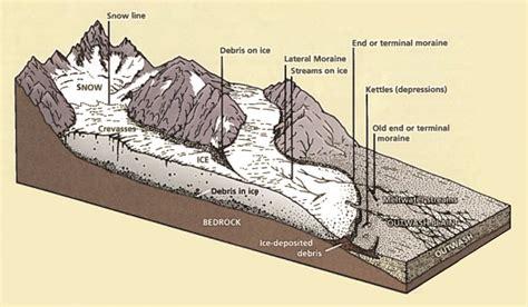 glaciers glacial features grand teton national park  national park service
