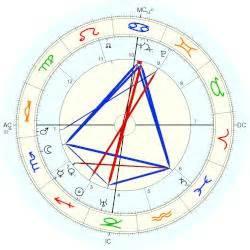laurens van der post horoscope  birth date  december  born  philippolis
