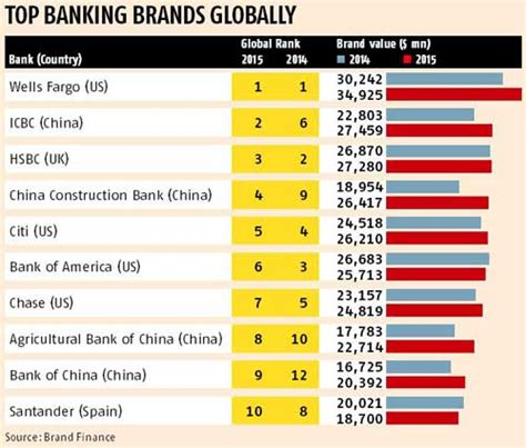 sa s most valuable brand is standard bank india s 10 most valuable banking brands sbi tops rediff business