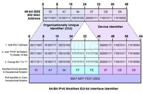 Lookup Ipv6 Address Optimus 5 Search Image Eui 64 Calculator