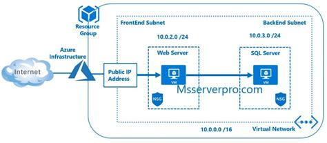 Using the Azure Portal to Create Virtual Networks, Add Subnets and Setting up a DNS Server
