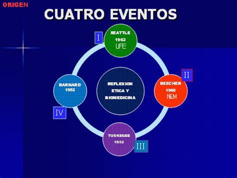 Modelo Curriculum Vitae Argentina Trackid Sp 006 Modelos Bioeticos De Referencia Personalista