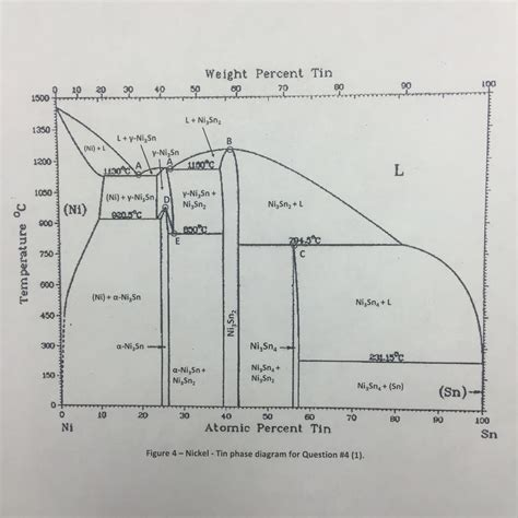 incongruent melting phase diagram phase diagrams i using the attached phase diagr