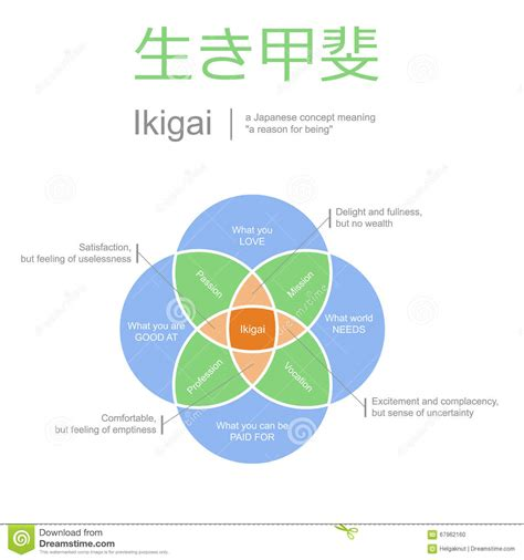 Home Design 2d Plan by Ikigai Meaning Of Life Concept Vector Illustration Stock