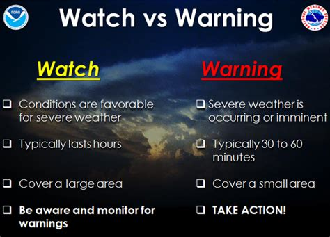 Minnesota Tornado Season   Watch Verses Warning