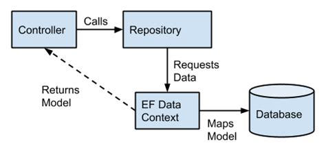 repository pattern vs data access layer failed the turing test microsoft 70 486 plan the