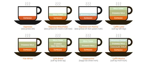 Espresso Concoctions