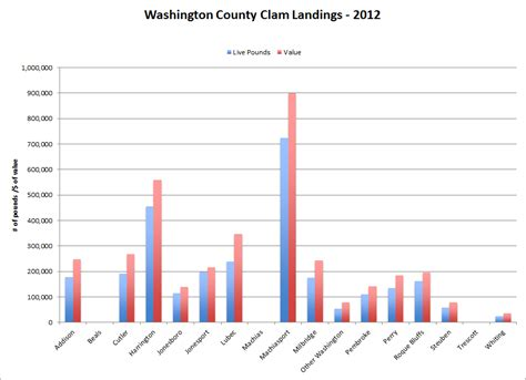 what is wccofg clams economy the washington county council of governments