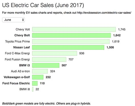 what is popular in 2017 big auto s fully electric car sales up 102 in usa cleantechnica