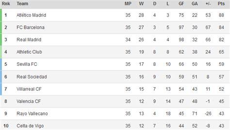 la liga table la liga standings 2014 atl 233 tico madrid leads barcelona by