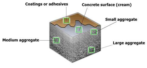 The Different Types Of Polished Concrete Floors   Glossy