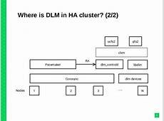 DLM knowledge-sharing Gfs2