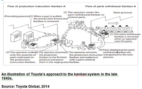Toyota Process System Lean Production System The Toyota Production System