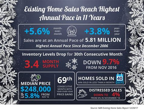 existing home sales reach highest annual pace in 11 years