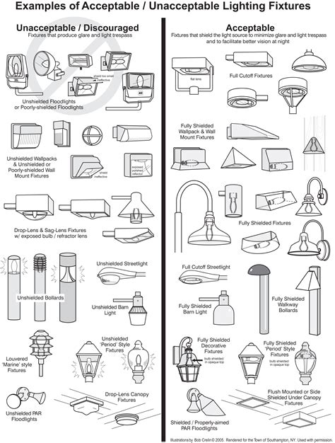 kinds of lighting fixtures outdoor lighting basics
