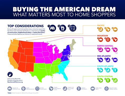 How To Be An American Buying The American What Matters Most To Home Shoppers Visual Ly