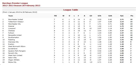 epl table january 2013 stats what if european leagues started in january