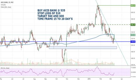 nse axis bank axisbank stock price and chart tradingview