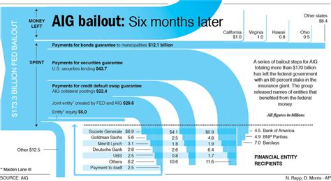 where aig bailout money went the big picture