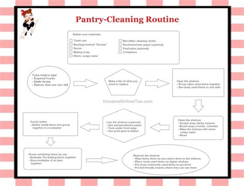 Pantry Cleaning Checklist house cleaning a free free printable house cleaning list