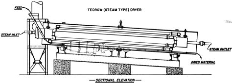 design drawing adalah rotary dryer design working principle