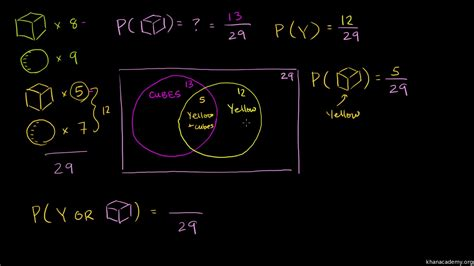 how do you make a venn diagram diagram exles of flowcharts