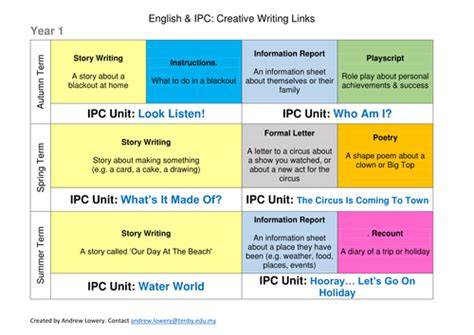 ks2 ideas for writing english literacy ipc links creative writing ks1