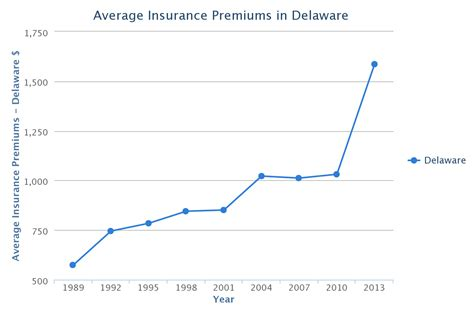 Delaware Car Insurance Rates, Quotes & Agents Reviews