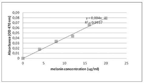 standard curve for synthetic melanin at concentration