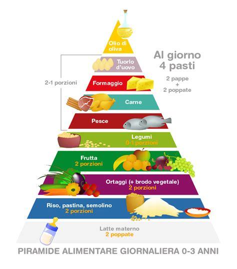 immagini piramide alimentare piramide alimentare alimentazione bambini alimentazione